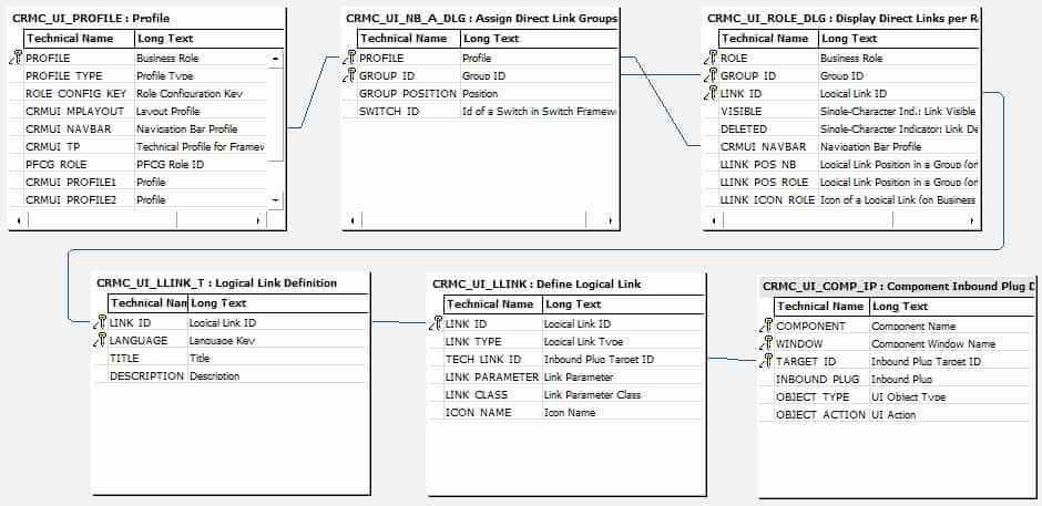 Abbildung 1: Quickview CRM Direktlinks ( Quelle SAP® CRM )
